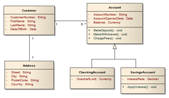 creating base class bank accounts
