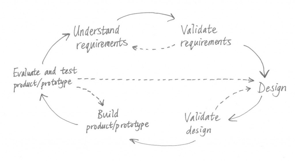 The Design Cycle (diagram)