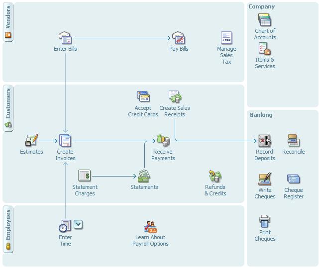 New Data Flow Diagram Software Open Source